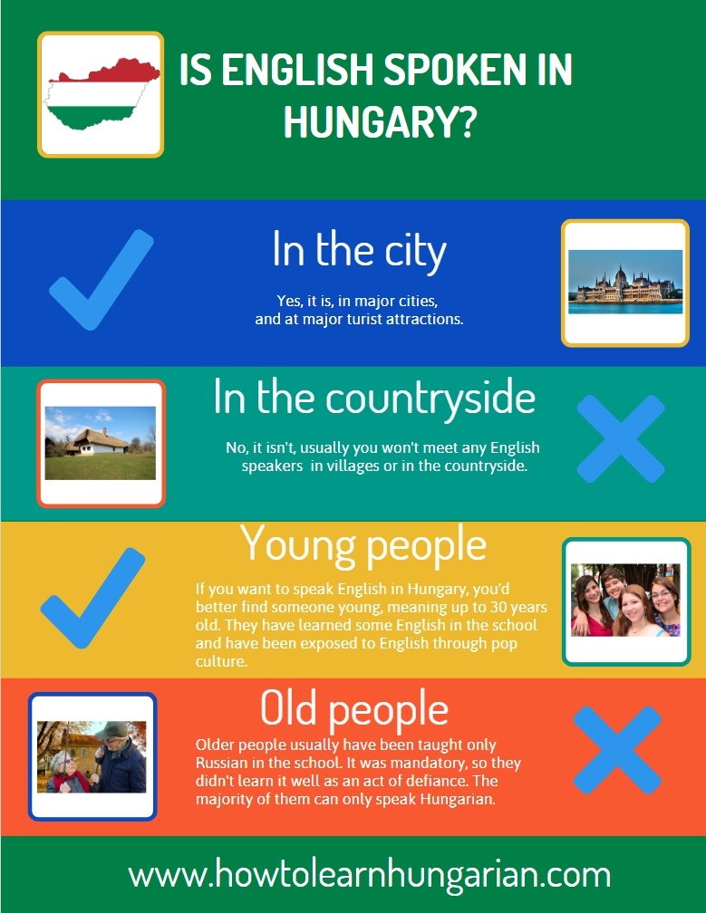"""Is English spoken in Hungary? - infographics"""